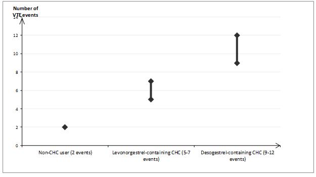 Gedarel 30/150 microgram film-coated tablets - Summary of