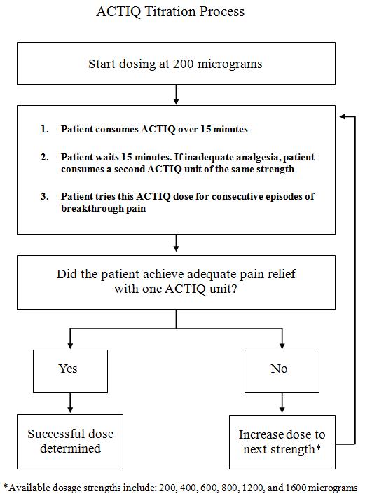 Actiq 1600mcg Lozenges - Summary of Product Characteristics (SmPC
