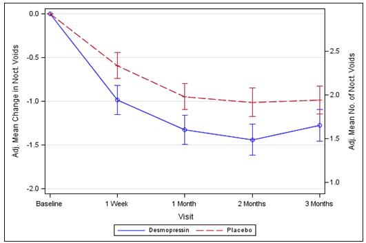 Noqdirna 50mcg oral lyophilisate - Summary of Product