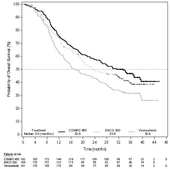 Mektovi 15 mg film-coated tablets - Summary of Product