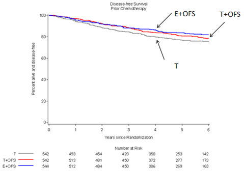 Decapeptyl SR 3mg - Summary of Product Characteristics (SmPC) - (eMC)